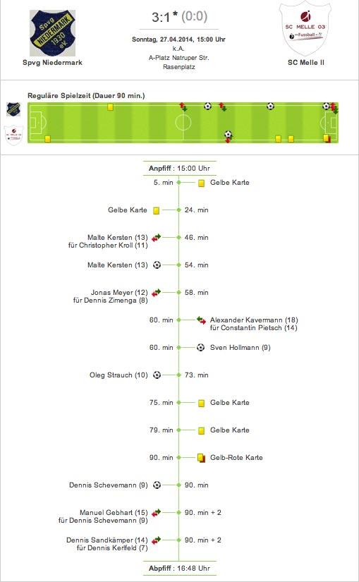 Fussball Kreisliga Osnabrück-Land Süd Spielverlauf Spvg. Niedermark gegen SC Melle 03 3:1 (0:0)