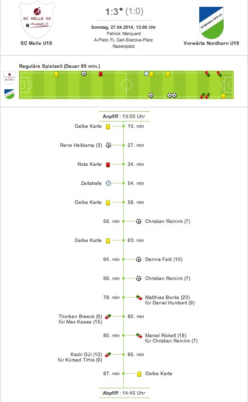 U19 Fussball Landesliga Weser-Ems Spielverlauf SC Melle 03 gegen Vorwärts Nordhorn 1:3 (1:0)